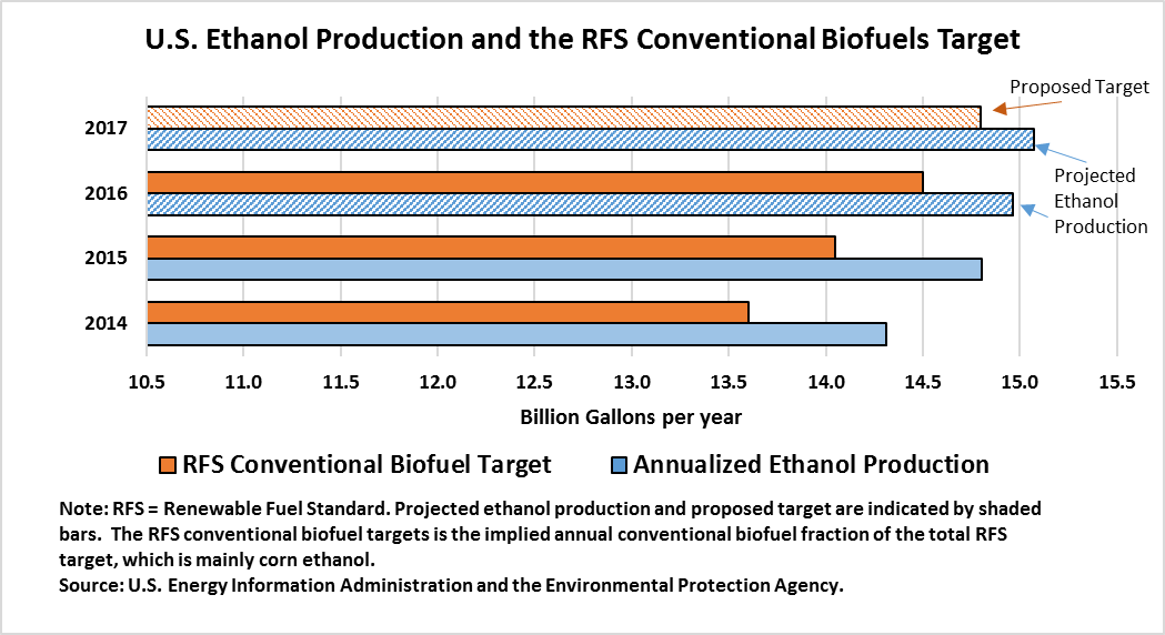 U.S. Ethanol Production and the RFS Conventional Biofuels Target