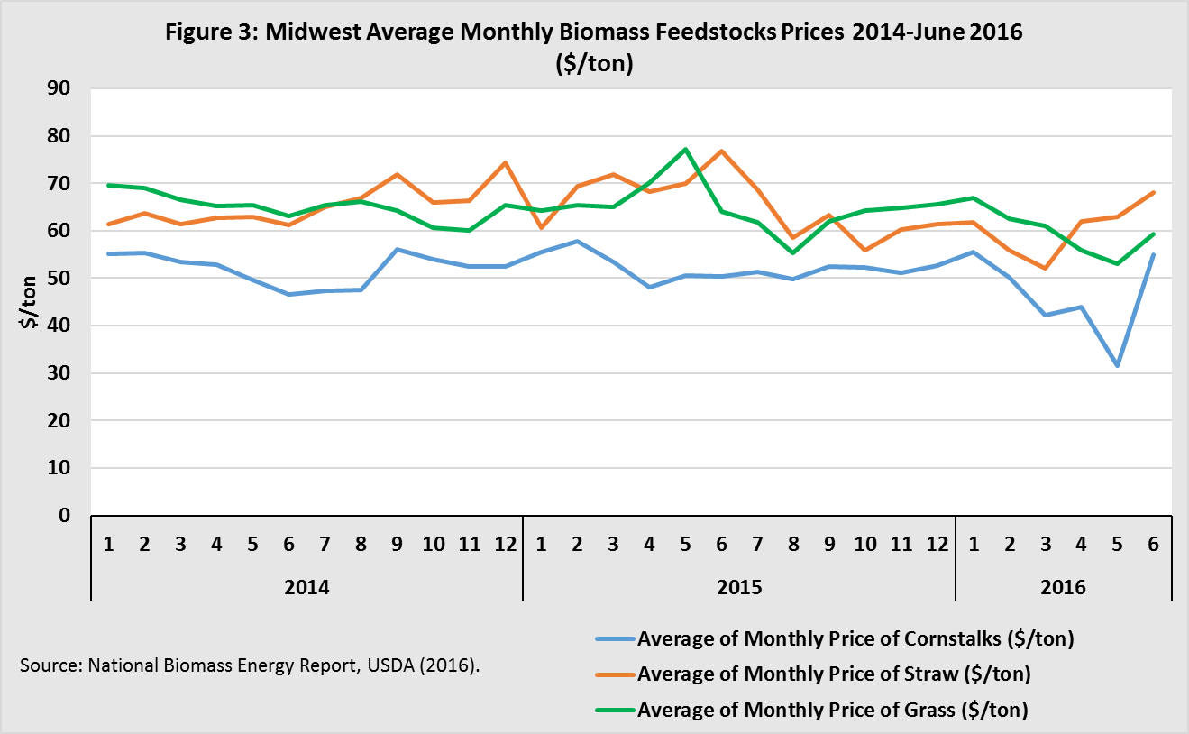 Midwest Average Monthly Biomass Feedstocks Prices