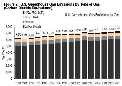 U.S. Greenhouse gas emissions by type of gas