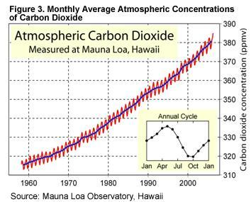 Monthly Average Atmospheric Concentrations of carbon dioxide