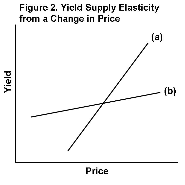 Yield supply elasticity from a change in price