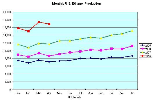Monthly U.S. Ethanol Production
