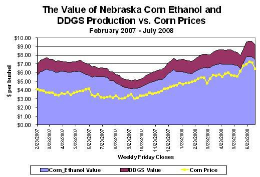 The Value of Nebraska Corn Ethanol and DDGS Prodcuction vs. Corn Prices
