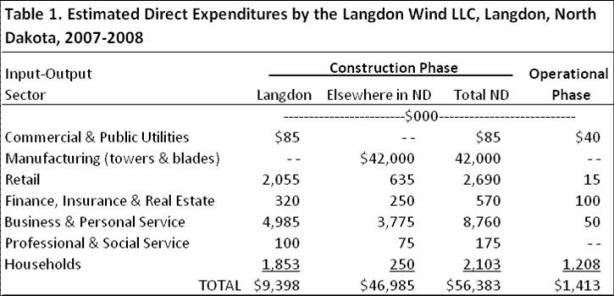 Estimated direct expenditures by the langdon wind