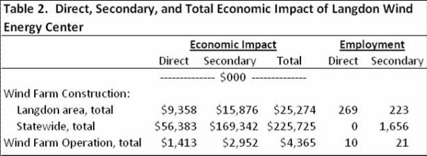 direct, secondary, and total economic impact of langdon wind energy center