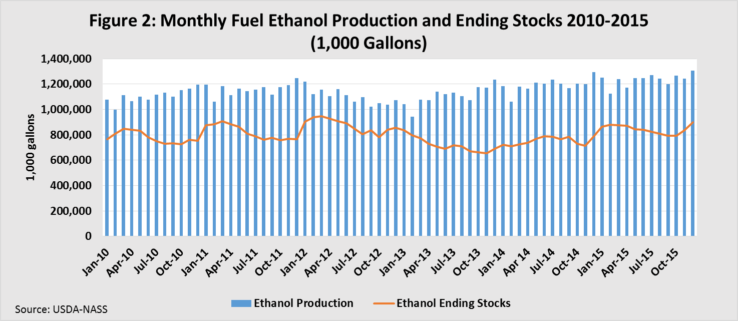 Monthly Fuel Ethanol Production and Ending Stocks
