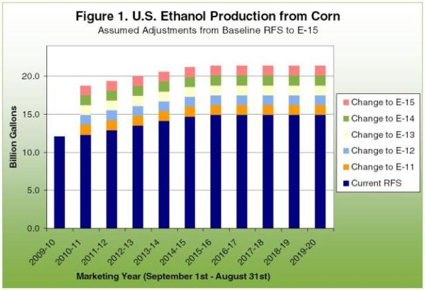 U.S. Ethanol Producction from Corn