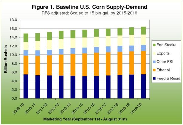 Baseline U.S. Corn Supply-Demand