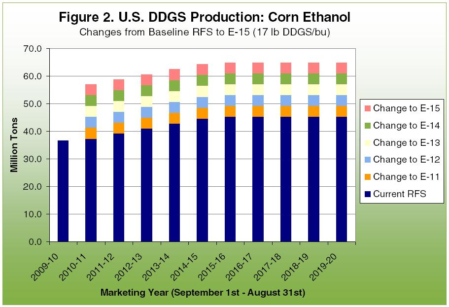 U.S. DDGS Production: Corn Ethanol