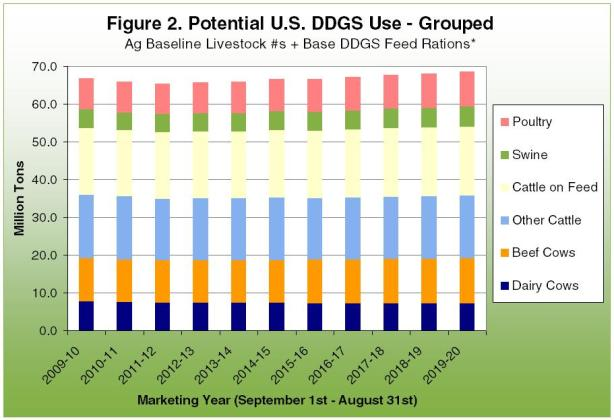 Potential U.S. DDGs Use-Grouped