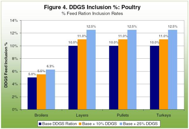 DDGS Inclusion %: Poultry