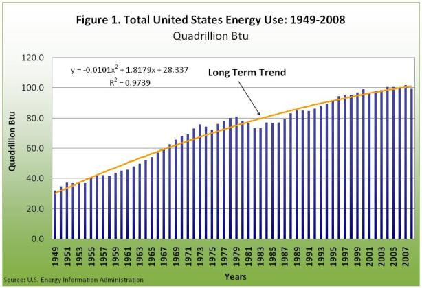 Total United States energy Use