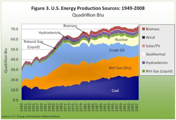 U.S. energy prodiction sources