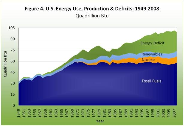 U.S. energy use, production and deficits
