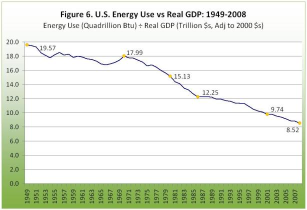 U.S. energy use vs real GDP