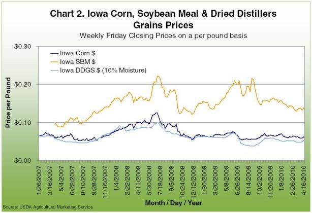 Iowa Corn, Soybean Meal and Dried Distillers Grains Prices
