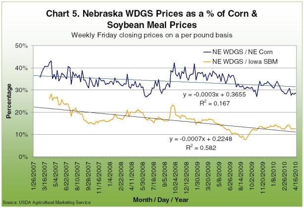 Nebraska WDGS Prices as a % of corn and soybean meal prices