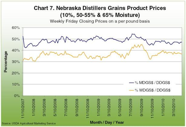 Nebraska distillers grains product prices weekly friday close