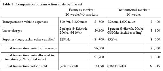 Comparison of transaction cost by market