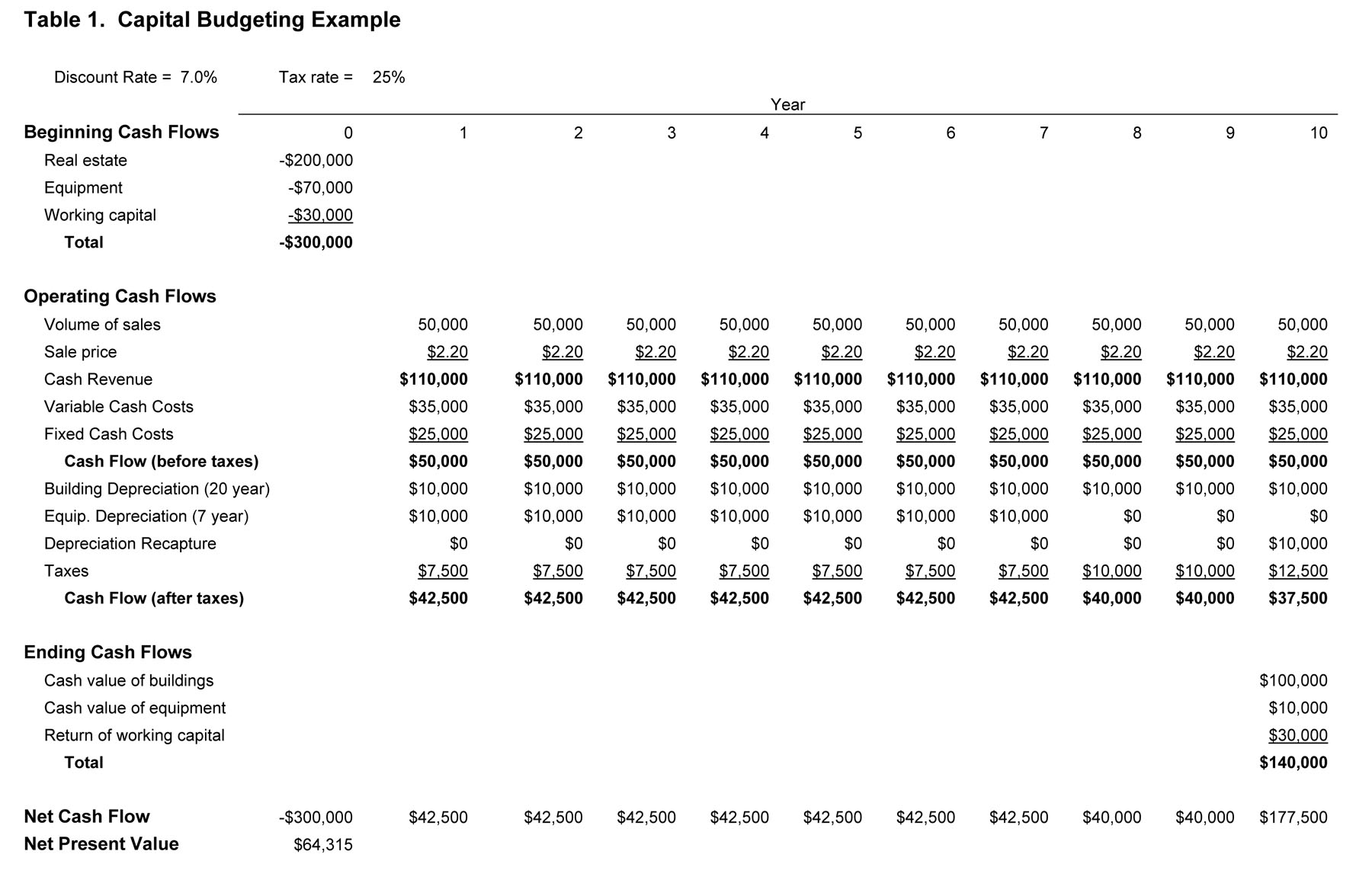budgeting table