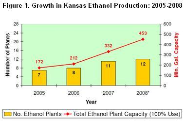 Growth in Kansas Ethanol Production