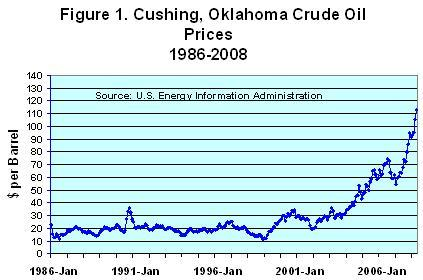 Cushing, Oklahoma crude oil prices