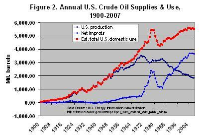 Annual U.S. Crude Oil Supplies and USe