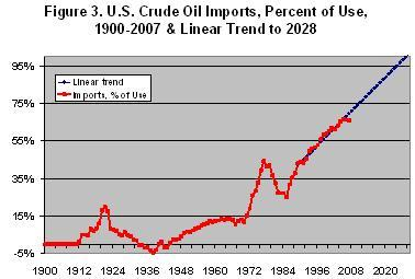 U.s. Crude Oil Imports, Percent of Use