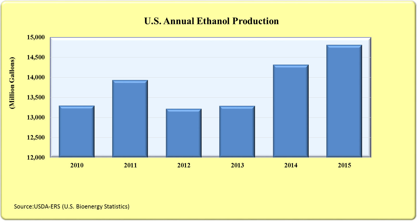 U.S. Annual Ethanol Production