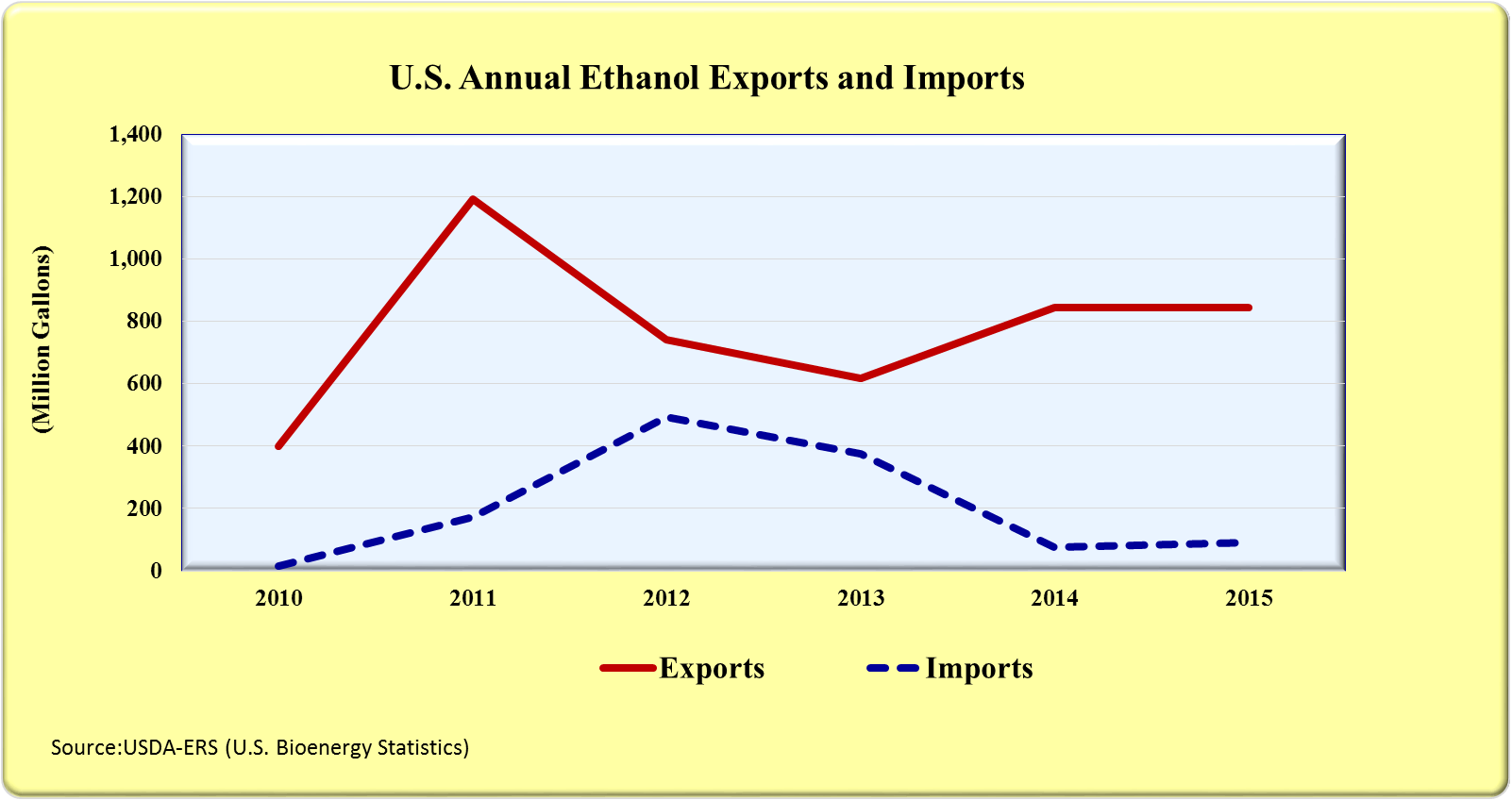 U.S. Annual Exports and Imports