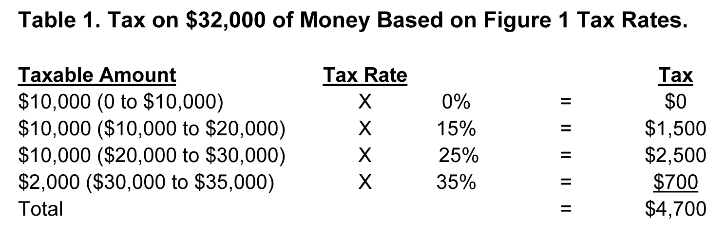 Tax on 32,000 of money based on figure 1 tax rates