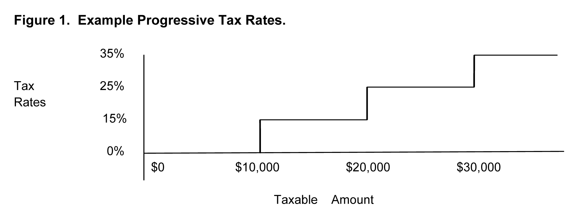 progressive tax rate