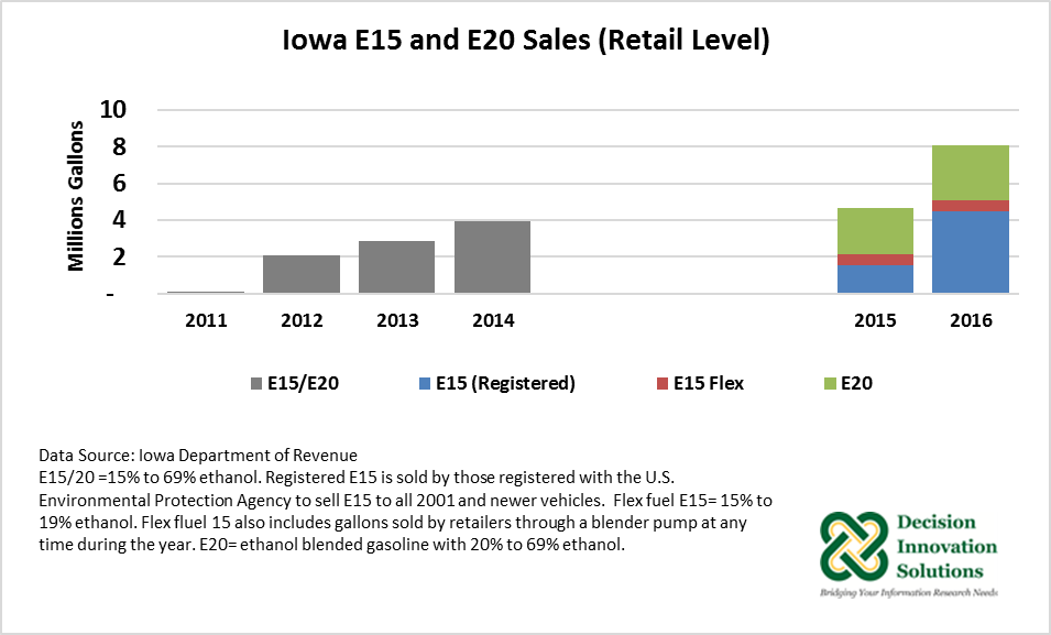Iowa E15 and E20 Sales