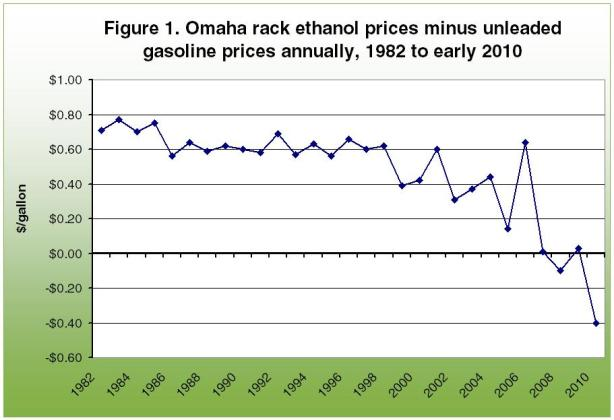 Omaha rack ethanol prices minus unleaded gasoline prices annually