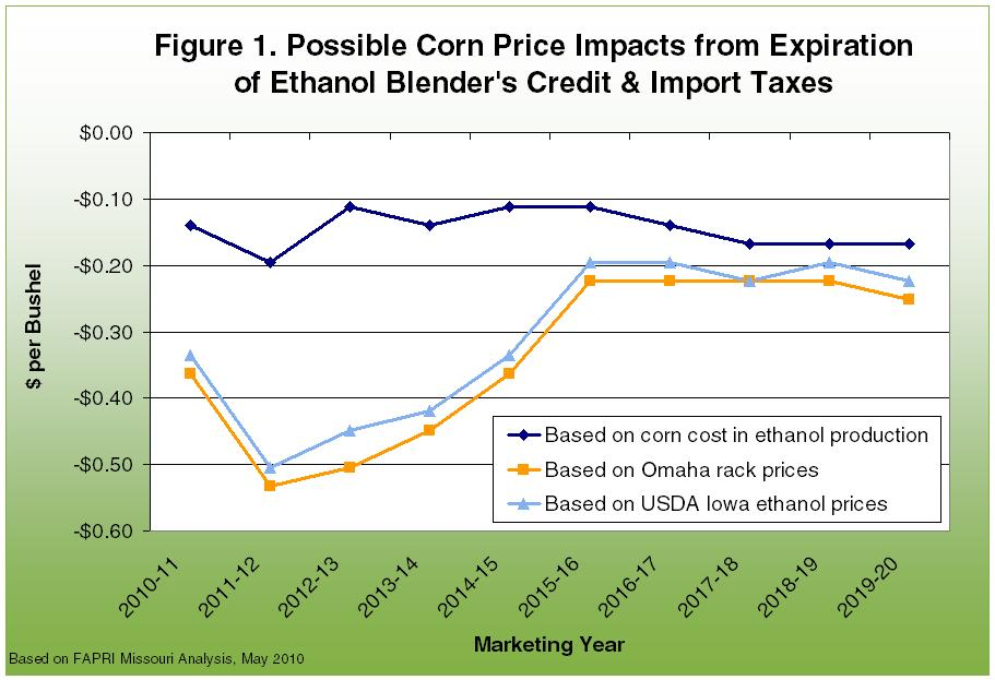 Possible corn price impacts from expiration of ethanol blender's credit and import taxes