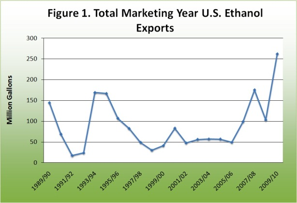 Total marketing year U.S. Ethanol Exports