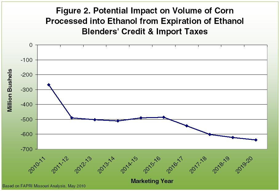 Potential impact on volume of corn processed into ethanol from expiration of credit and taxes