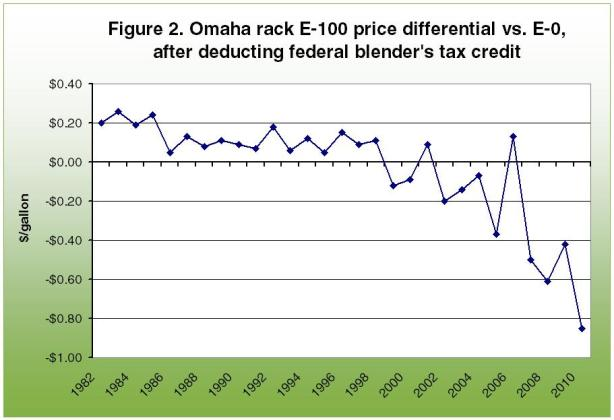 Omaharack e-100 price differential vs. E-0