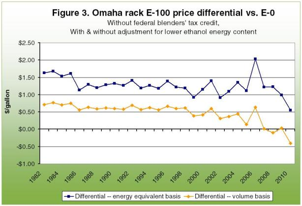 Omaha rack e-100 price differential vs. E-0