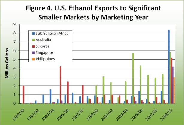 U.S. Ethanol Exports Significant smaller markets by marketing year