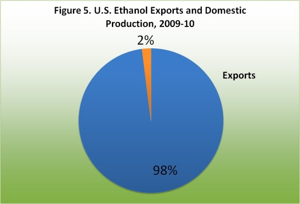 U.S. Ethanol Exports and Domestic Production