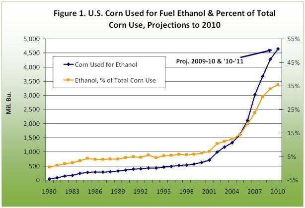 U.S. Corn used for fuel ethanol and percent of total corn use, projections to 2010