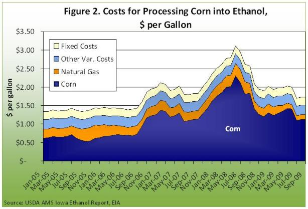 Costs for processing corn into ethanol