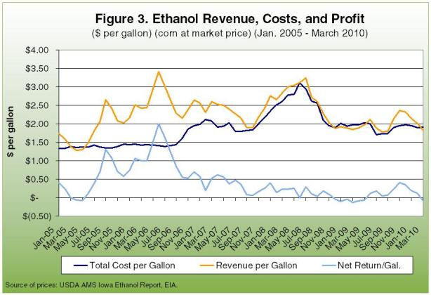Ethanol Revenue, Costs, and Profit