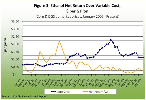 Ethanol net return over variable cost