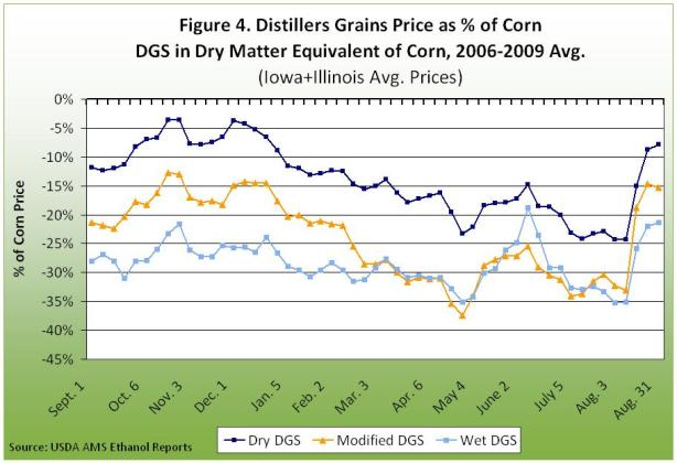 Distillers grains price as % of corn DGS in dry matter equivalent of corn