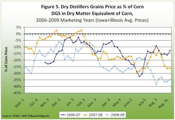 dry distillers grain price as % of corn
