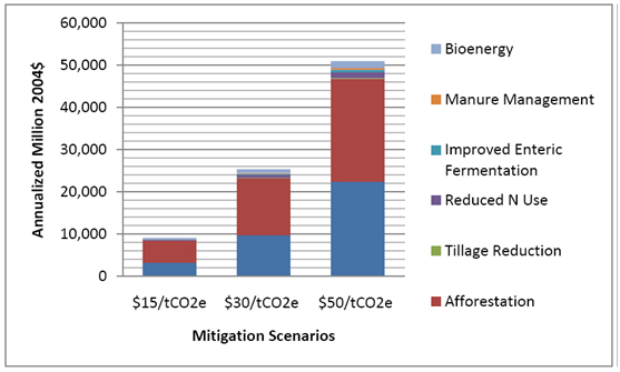 annualized GHG offset payments across mitigation schemes to forestry and agriculture sectors