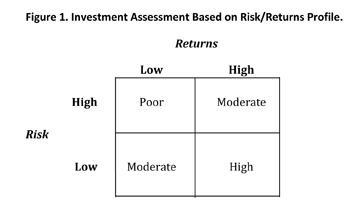 Investment Assessment based on Risk/Returns PRofile