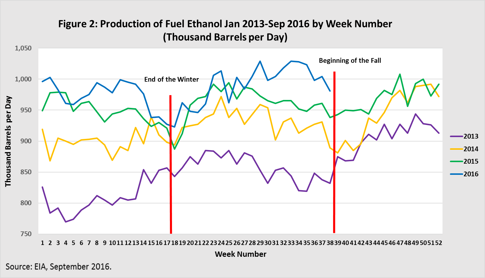 Production of Fuel Ethanol Jan 2013-Sep 2016